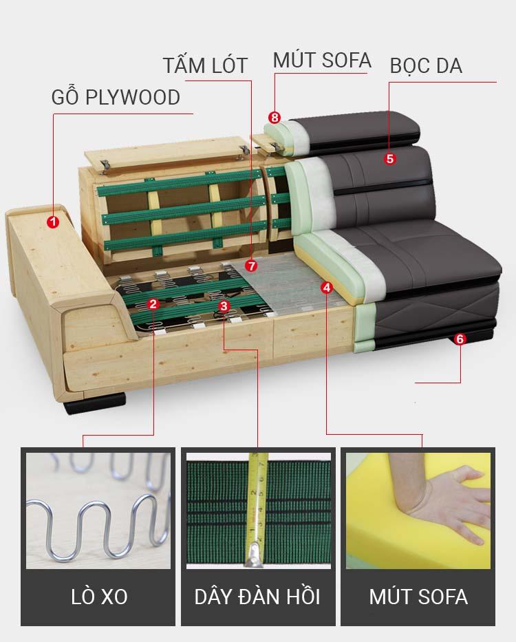 Cấu tạo bô ghế sofa